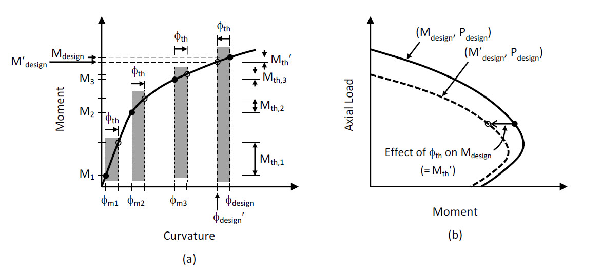 Effect of thermal curvature on moment-curvature response and on P-M interaction curve