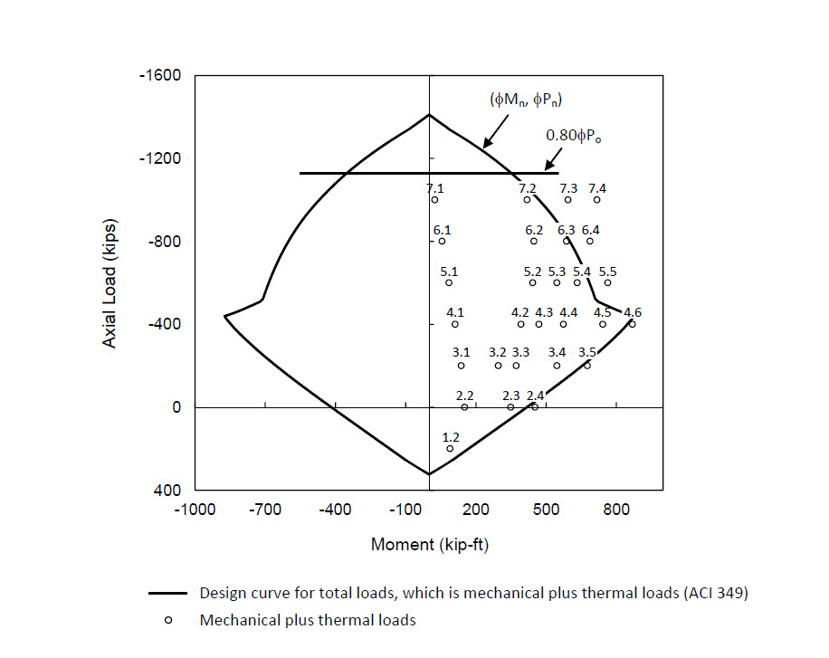 Mechanical plus thermal loads on P-M design curve