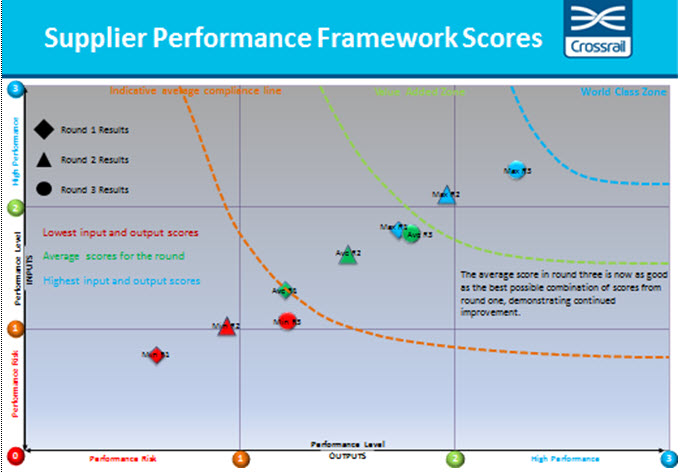 Supplier Performance Framework Scores