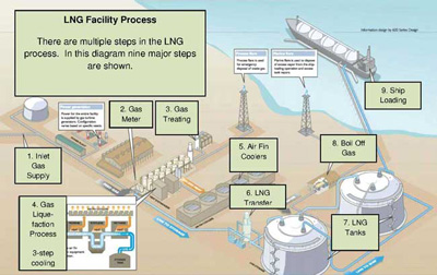 LNG Facility Process