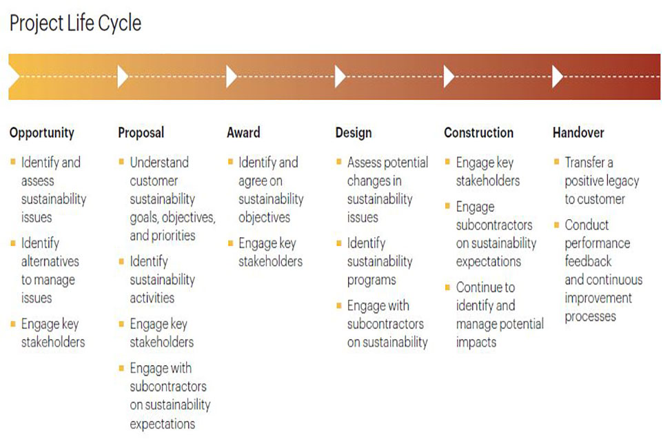 sustainability indicators in a project life cycle Application of sustainability indicators and rating tools: envisioning 'life cycle' assessment for sustainability indicators, building's life.