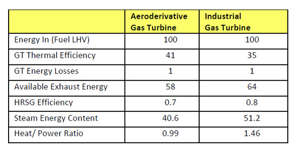 Gas Turbine Thermal Efficiency