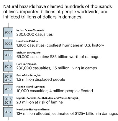 Natural Hazard Casualties