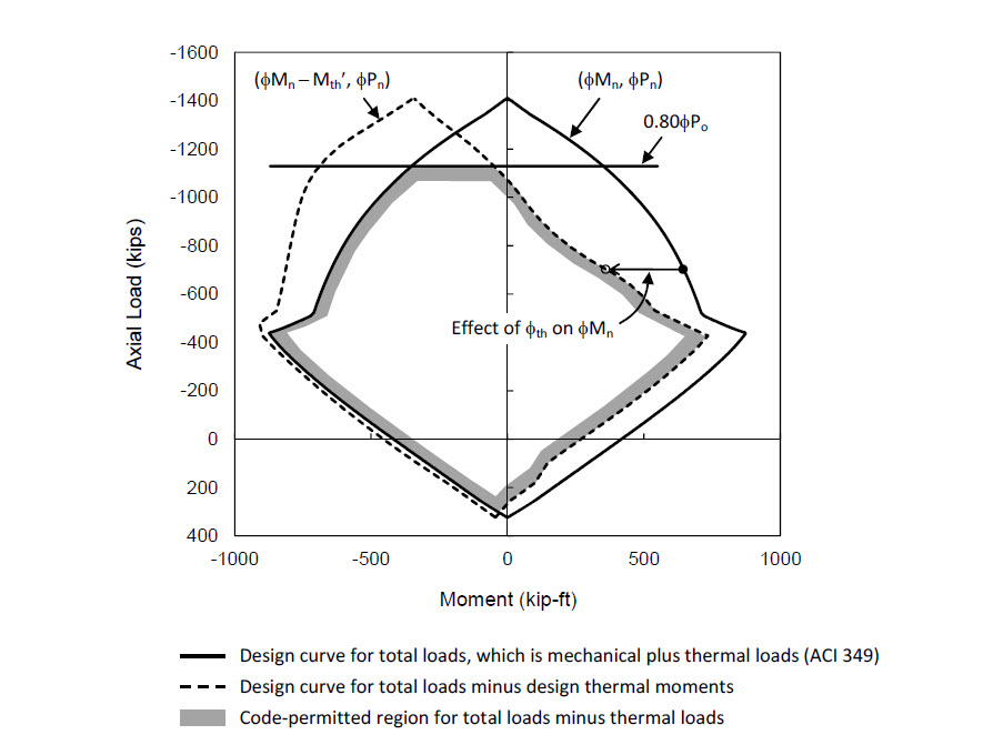 Effects of thermal gradient ΔT = 150oF on P-M design curve