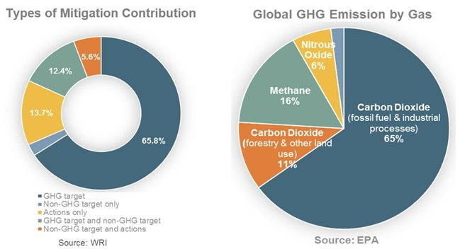 carbon capture mitigation emissions