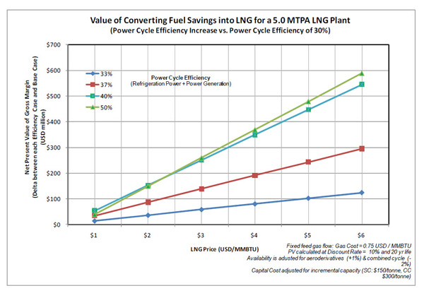 Value of Increased Power Cycle Efficiency
