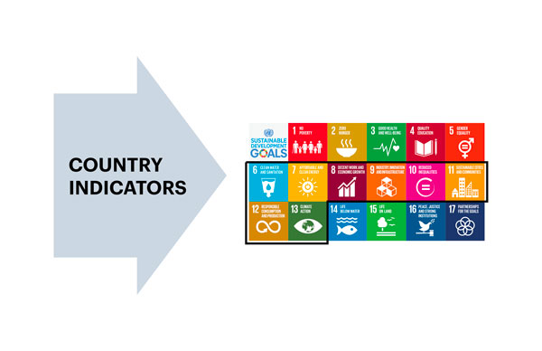 Country Indicators and SDGs
